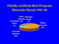 Artificial Reef 2001 Anglers Club