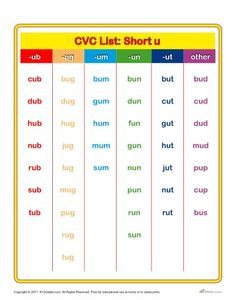 Short Vowel Sound Word Lists Short I Phonetics Phonics
