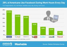 29% of Americans Use Facebook at Work Every Day