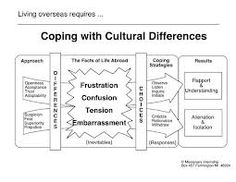solution to the problem of culture shock Reverse culture shock as with cross-cultural adaptation stress, change of routine and a lack of familiarity contribute significantly to reverse culture shock  it becomes easy to be impatient with others and hard to be objective -- even when the problems are actually insignificant you may remember all of the wonderful things about your foreign post, and compare them against the least pleasant aspects of being home.