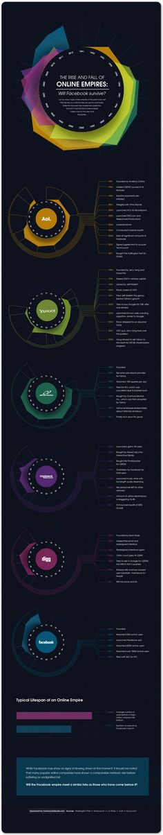 Daily InfoGraphic: The rise & fall of online empires!
