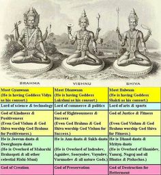 """religions-of-the-world: """"The Trimurti """""""