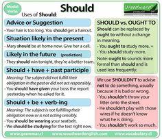 Should – English Modal Verb – Grammar English Grammar Rules, English Verbs, Learn English Grammar, Grammar And Vocabulary, English Phrases, Grammar Lessons, English Language Learning, English Writing, English Study