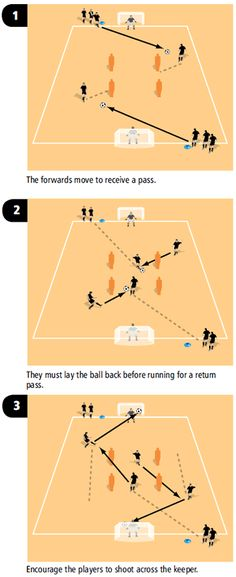 Using unopposed soccer drills for build-up and combination play in attack is a good way of coaching your players to move the ball, and encourages movement to support the ball as play moves around the pitch.