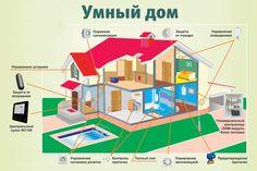 Что такое Умный Дом? Умный дом в Молдове, Smart Home, KNX, Аудио&Видео, Автоматизация, Поставляемое оборудование, Бренды, управление освещением, crestron