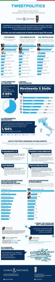 Lo studio offre una fotografia della conversazione politica e istituzionale su Twitter.