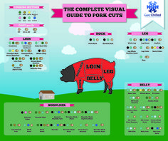 Find the Right Pork Cut to Buy at a Glance with This Infographic