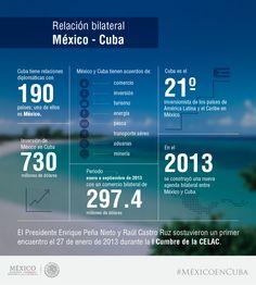 Relación Bilateral México - Cuba