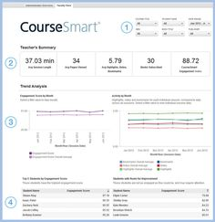 CourseSmart Analytics - Tracks eTextbook usage metrics such as: Average Session Length, Average Pages Viewed, Average Highlights, Notes, Bookmarks, Books Subscribed and CourseSmart Engagement Index.