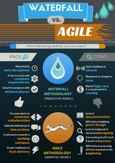 [Infographic] Agile Methodology Vs. Waterfall Methodology | Global One…