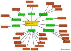 Principales medicamentos EV que son incompatibles para administrar en la misma vía EV