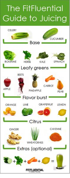Basic Guide to Juicing – Fitfluential