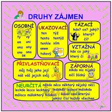 Výsledek obrázku pro slovn� druhy Teaching Posts, Months In A Year, Phonics, Kids And Parenting, Good To Know, Kids Learning, Montessori, Worksheets, Homeschool