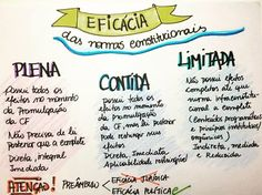 Mapa mental sobre a eficácia das normas constitucionais Study Organization, University Life, Bullet Journal School, Law And Order, Study Notes, Study Motivation, Law School, Constitution, Student