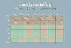 alternate-day-intermittent-fasting plan