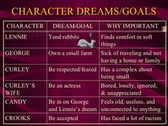 of mice and men diagrams - Google Search