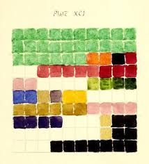Colour Analysis Charts by Emily Noyes Vanderpoel Image Theme, Egyptian Mummies, Some Words, Color Theory, American Artists, Persian Rug, Vintage Designs, Swatch, Color Schemes