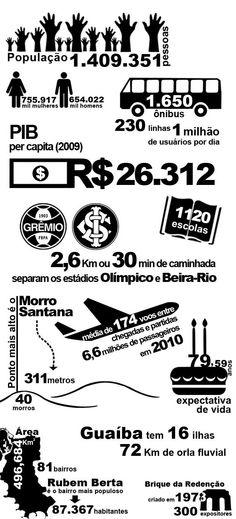 Porto Alegre em números.