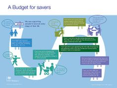 Infographic - #Budget2014 announces ways to help people save at every stage of their life