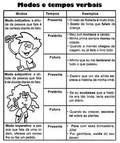 Verbos: observe os modos verbais e exemplos práticos nessa tabela.