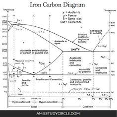 Iron carbon phase diagram pdf nptel wiring iron carbon diagram pdf simple electronic circuits u2022 iron carbon phase diagram ferrite austenite iron carbon phase diagram pdf nptel ccuart Choice Image