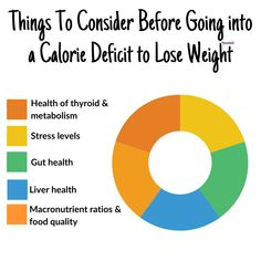 When wanting to lose weight, many of us lose sight of or are simply unaware of the importance of having a solid foundation. We want our body to be in a strong state before we take ourselves into a calorie deficit. Because if we don't have key health markers in place and we slash our calories, that calorie deficit is going to come in like a wrecking ball. In their own way, these components can make weight loss much more difficult but can also cause further issues down the line. Macronutrient Ratio, Key Health, Polycystic Ovarian Syndrome, Pcos Diet, Calorie Deficit, Want To Lose Weight, Metabolism, Markers, Foundation