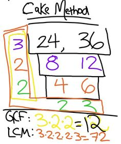 """How to use the """"cake method"""" to find the GCF and LCM of 2 numbers"""