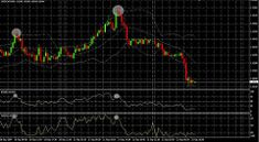Forex - Long upper shadow by Forex Beginner, Forex Trading Basics, Best Trade, Financial Markets, Cool Things To Make, Things To Sell, Digital Marketing Strategy, Trading Strategies, Accounting