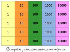 Πηγαίνω στην Τετάρτη...και τώρα στην Τρίτη: Αξία θέσης ψηφίου: 17 χρήσιμες συνδέσεις για την κατανόηση και διαχείριση μεγάλων αριθμών Teaching Math, Maths, Periodic Table, School, Periotic Table, Periodic Table Chart, Schools
