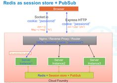 Scaling Real-time Apps on Cloud Foundry Using Node.js and RabbitMQ   Pivotal P.O.V.