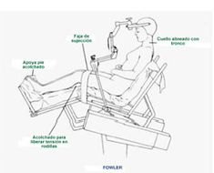 Beach chair for Shoulder arthroplasty Anime Naruto, Instrumental, Nursing, Chair, Shoulder, Beach, Medicine, Nursing Notes, The Beach