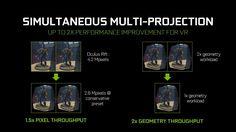 NVIDIA Pascal's Simultaneous Multi Projection