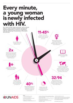 Did you know that every minute, a young woman is newly infected with HIV? Great infographic from UNAIDS. Find out how we help those living with HIV Hiv Aids Facts, Hiv Prevention, Aids Awareness, Global Awareness, Social Awareness, Living With Hiv, World Aids Day, Young Women, Health Care