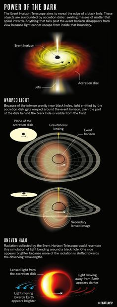 》Die Jagd nach Schwarzen Löchern: Mit einem weltumspannenden Netzwerk von Teleskopen wollen Astronomen erste Bilder eines Ereignishorizonts erhaschen. Es wäre der erste direkte Blick auf ein Schwarzes Loch.《