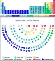 Periodic Table Of The Elements,menorah,metals,non Metals,semi Metals,alkali,alkaline,noble  Gases,atom,menora