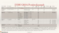 "Summary slides on the most important Pembrolizumab (Keytruda™) ESMO 2016 data. Maybe used as long as the source ""MediPaper - Medi-Paper.com"" is properly referenced. See for details and PPT download: http://medi-paper.com/esmo-2016-pembrolizumab/"