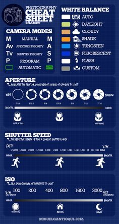 Detailed Photography Cheat Sheet - Imgur
