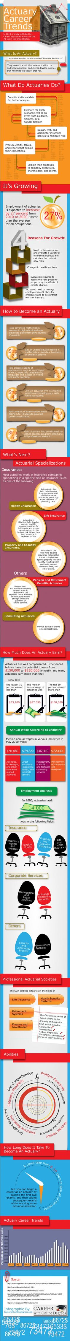 How to become an actuary: life outlined for me right here Career Choices, Career Change, Career Path, Public Security, Different Careers, Online Degree Programs, Education College, Higher Education, School Application