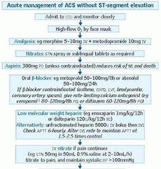 بعض المعلومات عن Cardiac Enzymes [الأرشيف