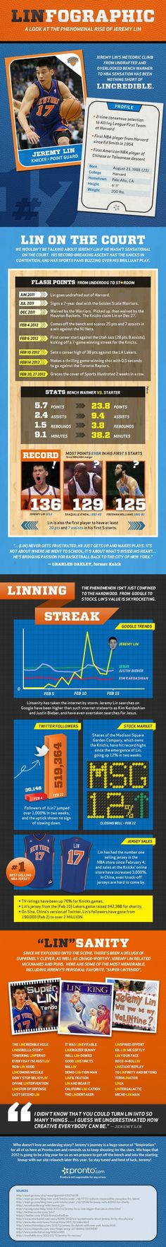 The Legend of Jeremy Lin - Linfographic
