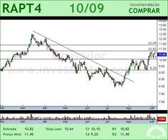 RANDON PART - RAPT4 - 10/09/2012 #RAPT4 #analises #bovespa