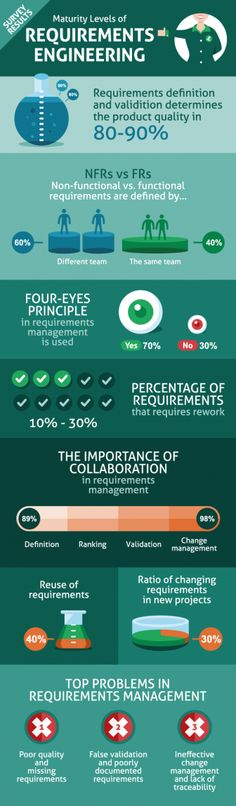 Maturity Levels of Requirements Management Survey results