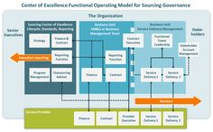 ISG Research Brief: The Center of Excellence (CoE) Model of Sourcing Governance Organizational Design, Operating Model, Strategy Business, Senior Management, Center Of Excellence, Read Later, Design Concepts, Leadership, Finance