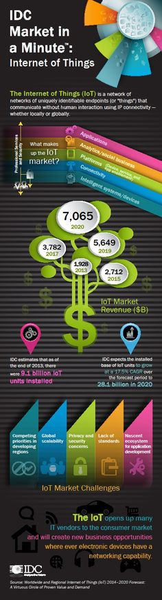 IDC Internet of Things Infographic:  Predictions about the potential size of the Internet of Things (IoT) keep changing. According to IDC, the market for IoT applications reached as much as $1.9 trillion last year — and the value of the market will more than triple in the near future, reaching $7.1 trillion by 2020.
