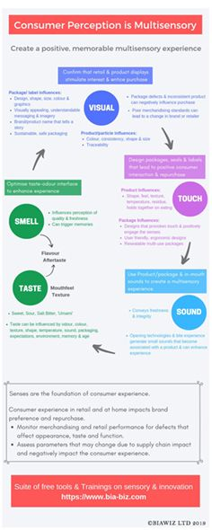 Consumer experience is multisensory. Learn what ıs involved. #Sensory Perception, Infographic, How To Memorize Things, Positivity, Templates, Learning, Free, Role Models, Template
