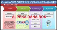 Download Alpeka BOS 2018 Versi 4 dengan 11 Komponen - Alpeka (Aplikasi Laporan Pertanggungjawaban Keuangan) BOS ini merupakan salah satu Aplikasi yang dikembangkan Pemerintan Indonesia dengan Australia (USAID) supaya memudahkan bagi Bendahara Sekolah dalam Mengelola Keuangan yang bersumber dari Dana BOS. Baik dalam Bentuk Laporan Format BOS K-1 K-2 K-3 K-4 K-5 K-6 K-7 K7a K-8 dan K-9.  Meskipun diluar sana banyak sekali Aplikasi yang serupa dalam mempermudah mengelola keuangan namun… Microsoft Excel, Microsoft Office, Dahlia, Education, Learning, Dahlias, Teaching, Studying