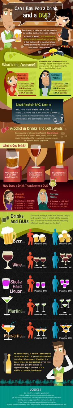 An interactive infographic on how the alcohol levels in drinks affects the average person and can lead to a DUI.