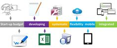 How to evolve your business system