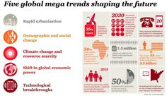 PwC: Five Global Shifts Reshaping the World