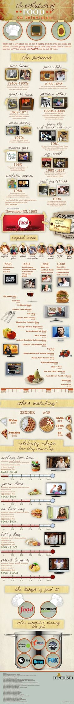The Evolution of Food on TV